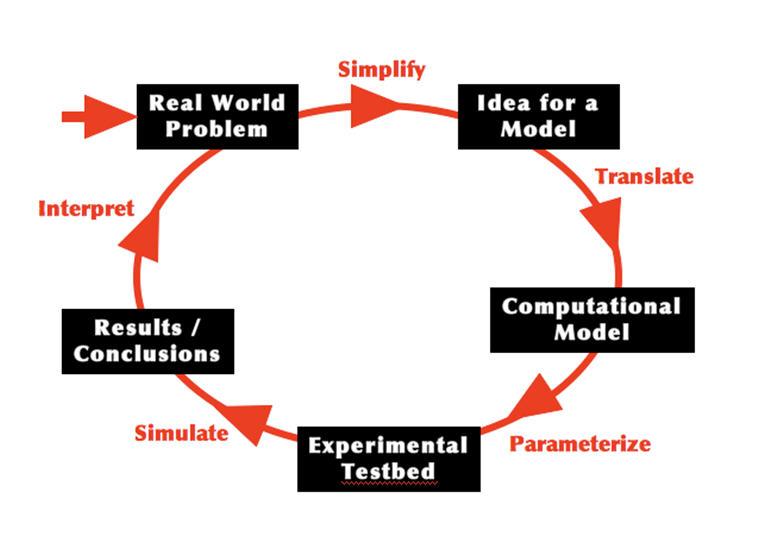 Computational Science Modeling Map